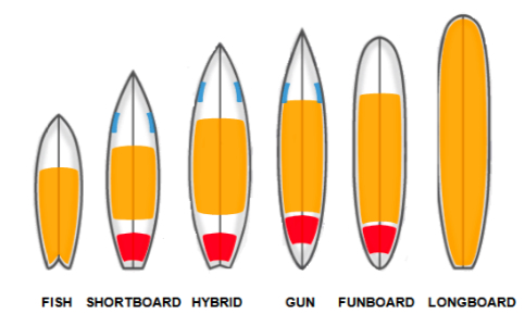 Types planches de surf